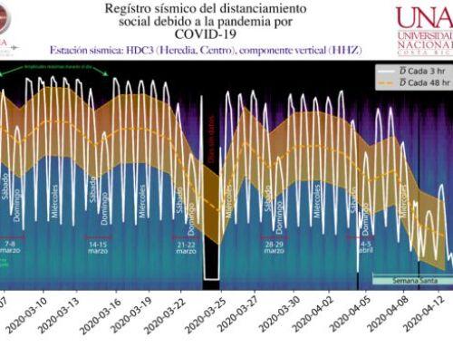 Estaciones de OVSICORI detectan disminución de ruidos sísmicos ante aislamiento social